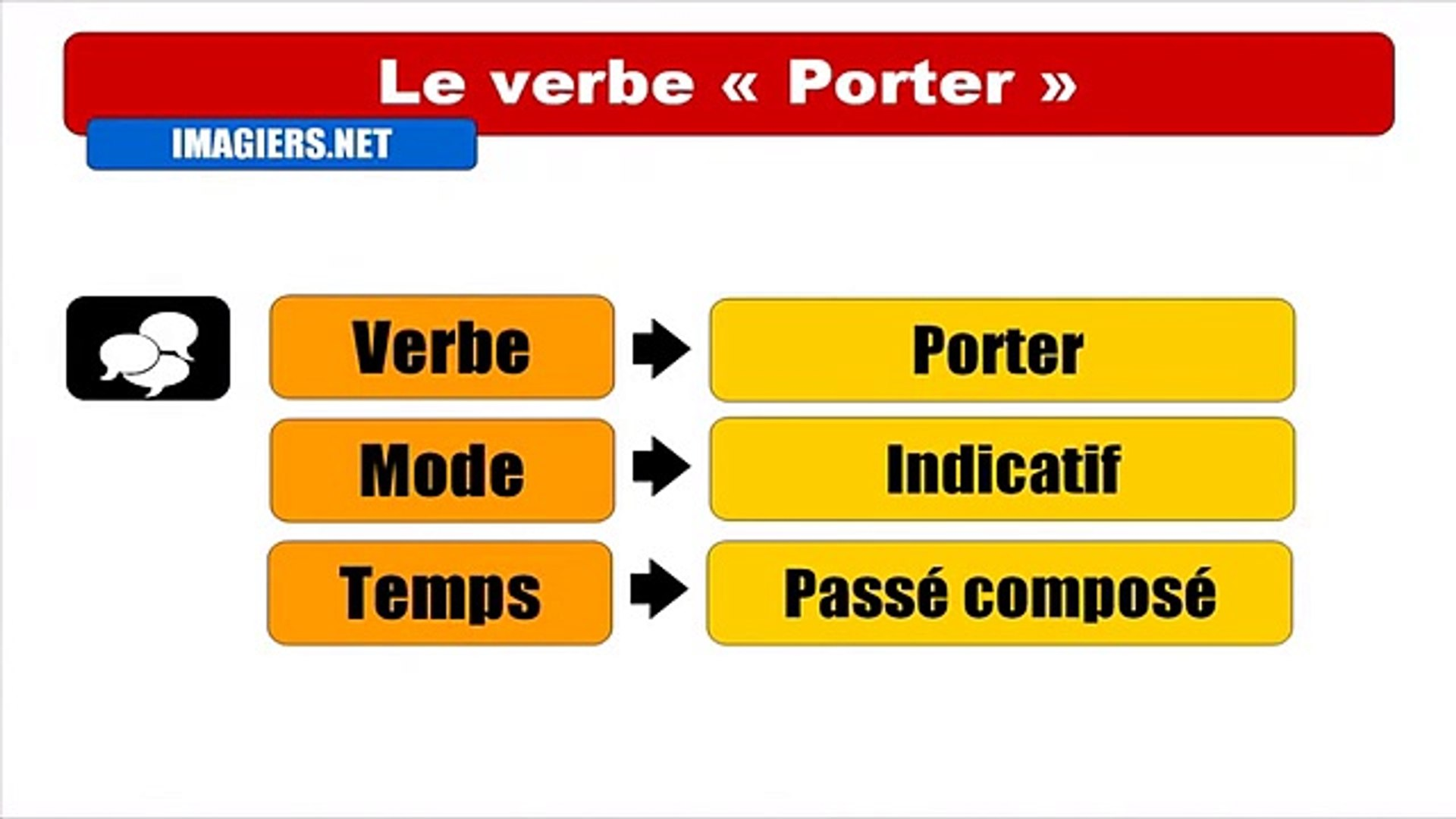 Learn French Conjugaison 22 Verbes Dailymotion Video