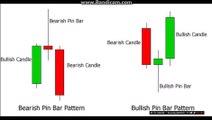 PIN BAR candlestick pattern in Forex Trading tutorial 15 in Hindi/Urdu