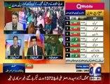 Naya Pakistan Talat Hussain Kay Sath » Geo News »5th December 2015 » Pakistani Talk Show