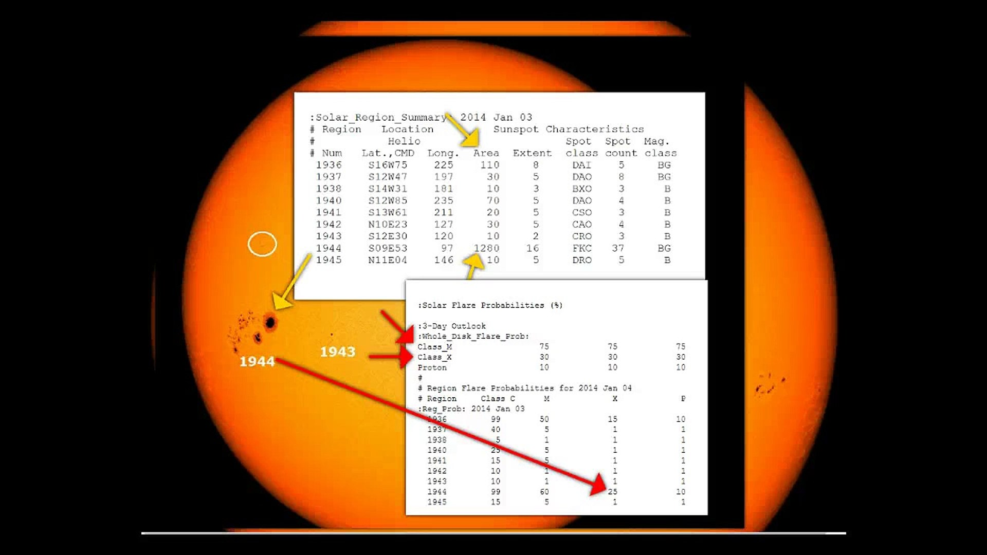Largest Sunspot in 12 Years/30% Chance of X Flares Video June 2016