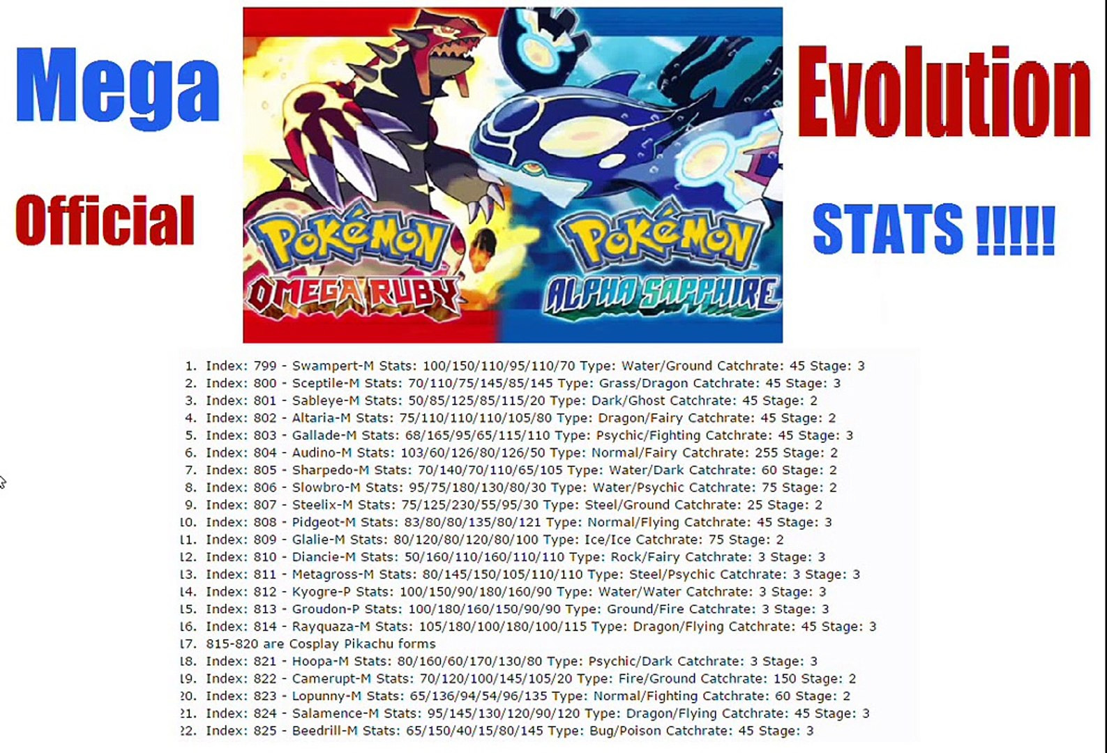 Pokemon ORAS Mega Evolution STATS!!! My Thoughts