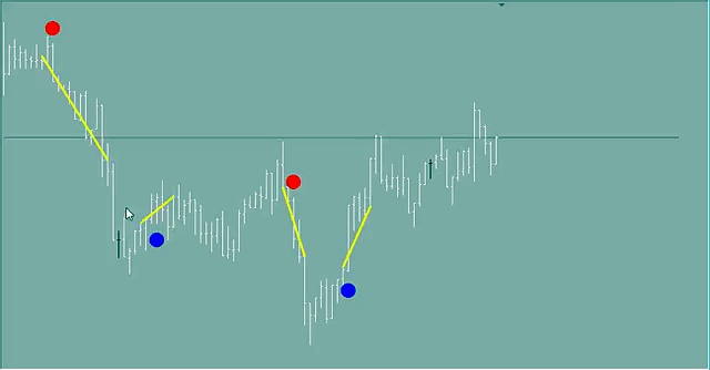 SYSTEM # 1, BINARY OPTIONS TRADING SIGNALS INDICATORS