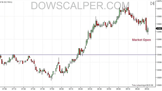 Dowscalper – Extremely fast trading day