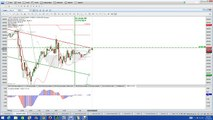 Binary Options | Nadex Binary Options Trading Signals | High Frequency Trading