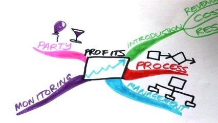 How To Remember A Speech Using A Mind Map