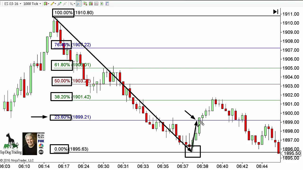 Day Trading Rules – Secret To Using Fibonacci Levels