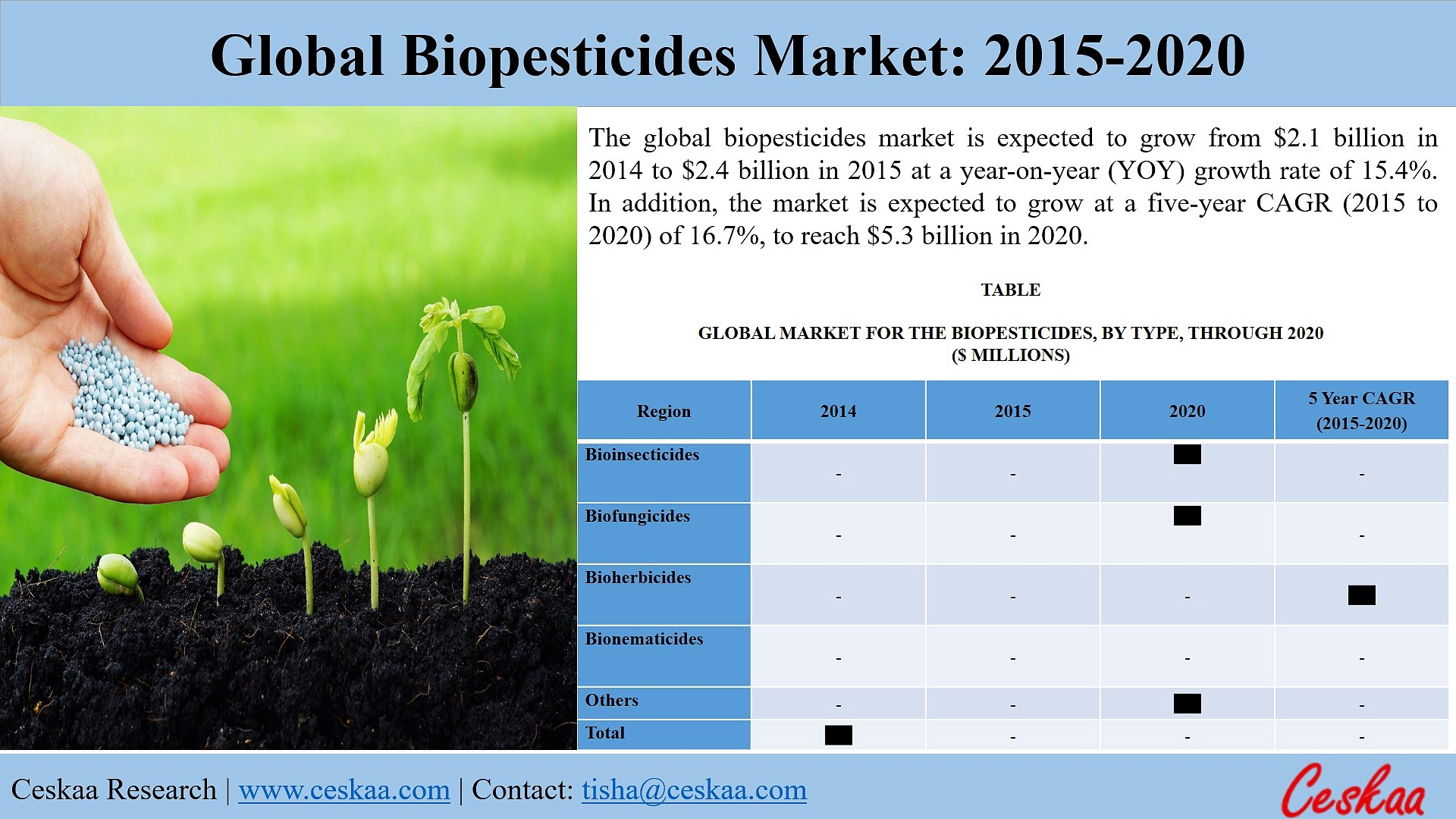 Global Biopesticides Market to reach $5.3 billion by 2020, says a New Research Report at Ceskaa Mark