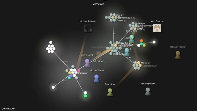 gource visualization for offlineimap