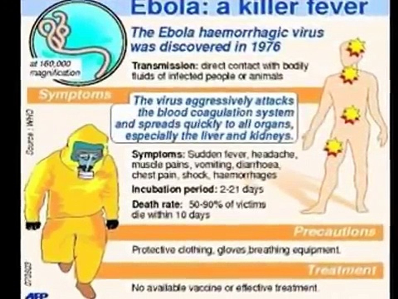 Ebola Virus Symptoms | Ebola Virus effects on Human Body