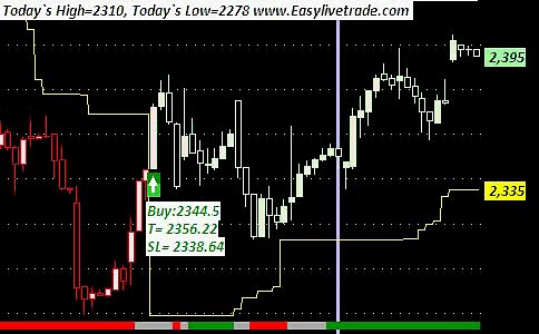 Infosys intraday trading software for Indian stock market