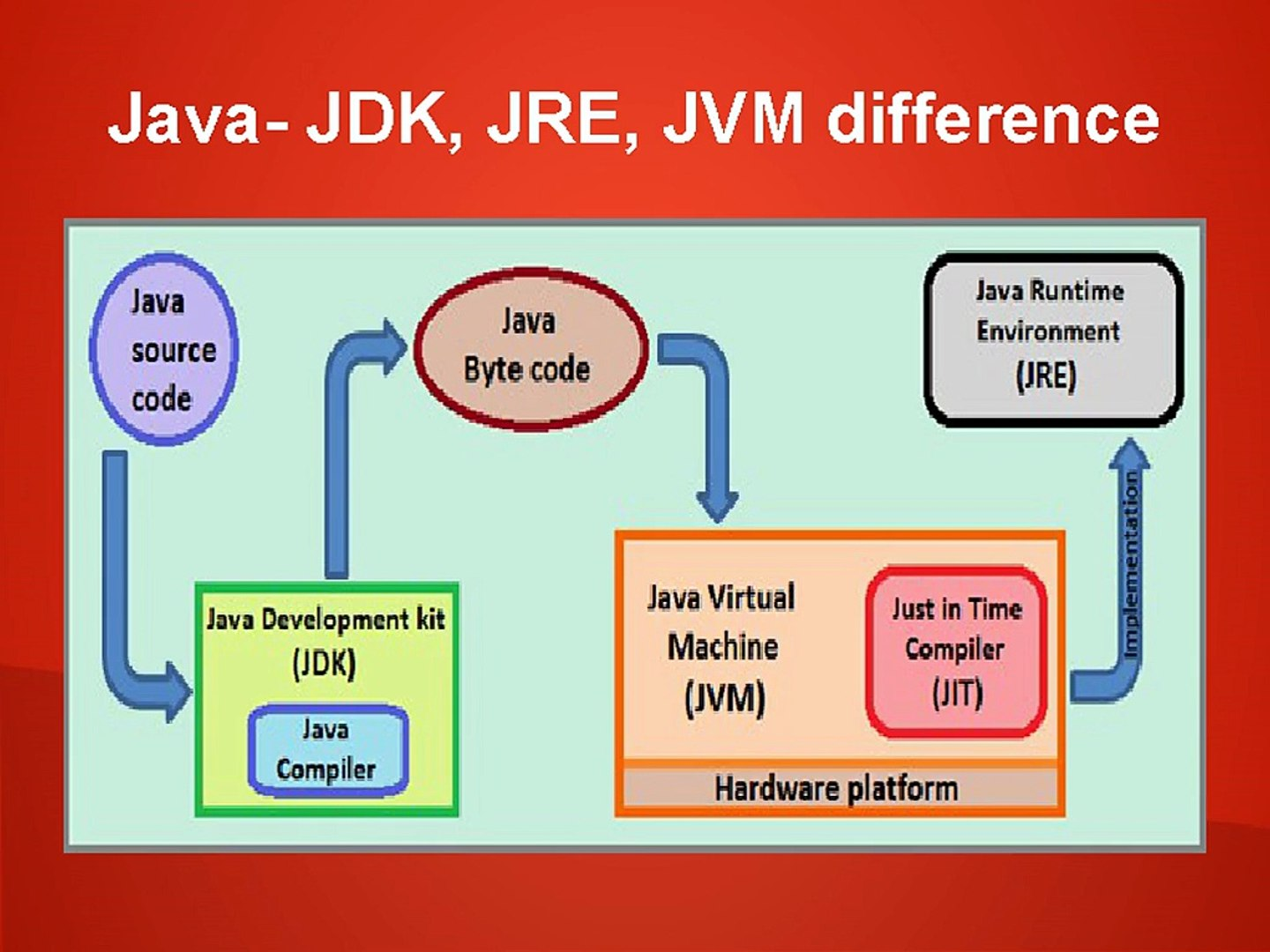How To Teach Java- JDK, JRE, JVM difference