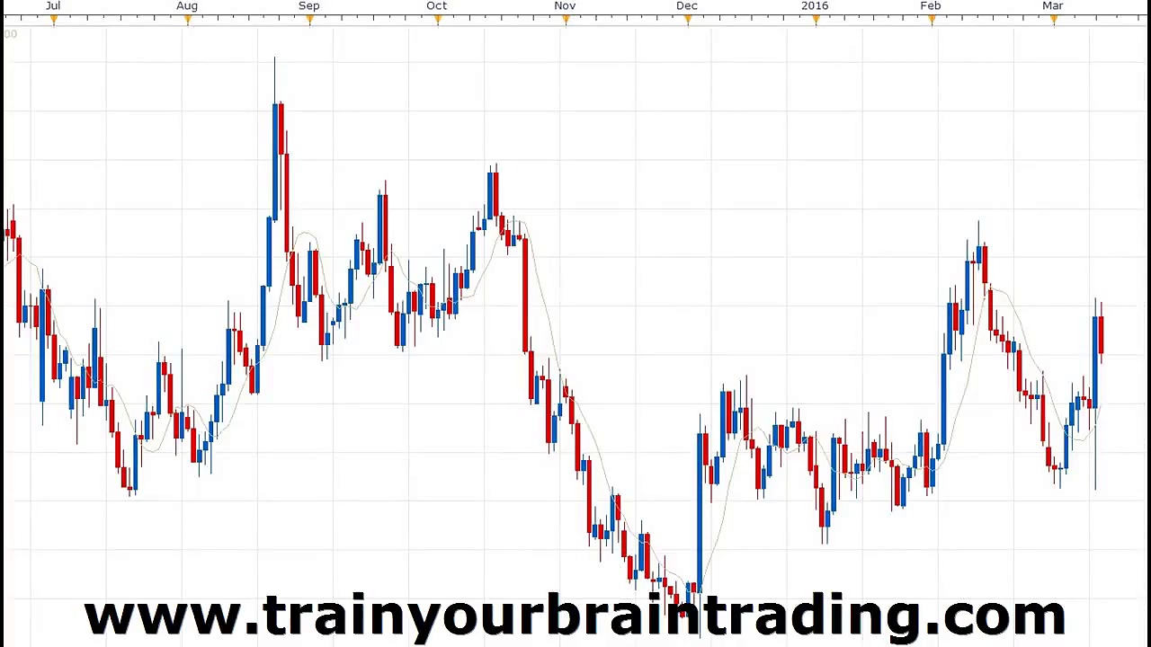 Why Does My Trading Struggle Learn How to Trade Stocks