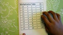 Multiplication Tables from 11 to 15 - VERY EASY math tables, math worksheets