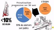 Expliquez-nous... les abattoirs en France