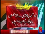 Azad Kashmir election Result--Breaking News: PMLN Wins 23 Seats Out of 29 in Azad Kashmir Elections