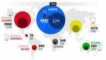 Tous sports - JO : Répartition par continent des médailles olympiques depuis 1896
