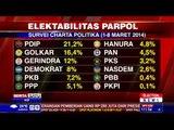 Survei Charta Politika: PDIP dan Jokowi Teratas