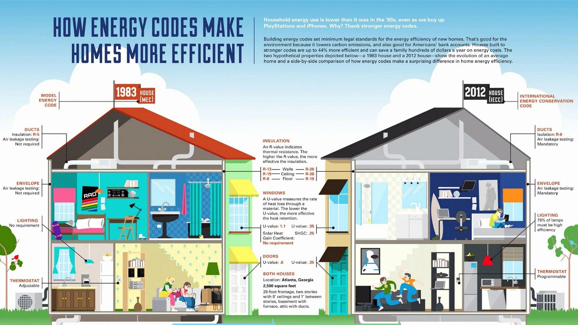 Building codes | FEMA | Home Energy Codes | Insulation Materials