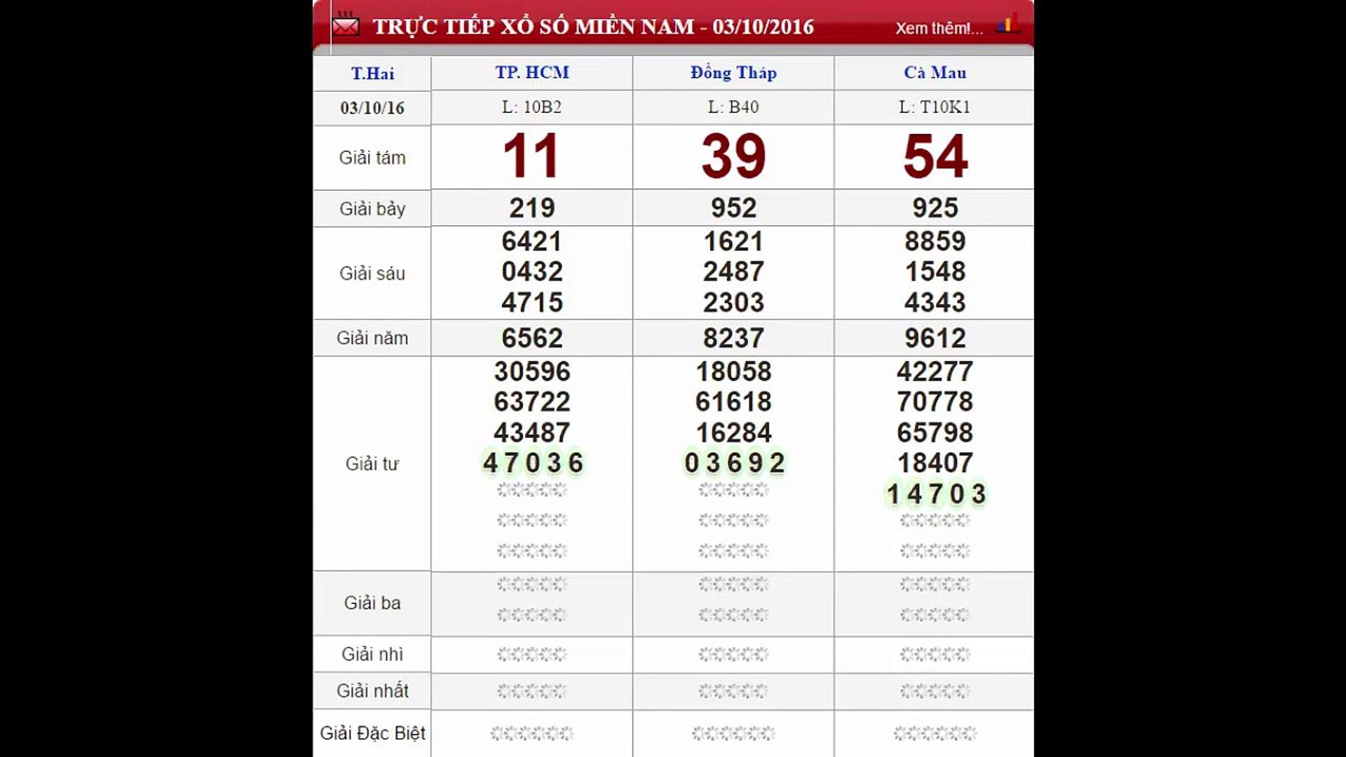 XSHCM- Trực tiếp kết quả xổ số TPHCM - Xổ số Miền Nam ngày 03-10-2016
