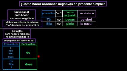 Lesson 09 S5 Como hacer oraciones negativas en presente simple