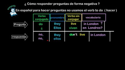 Lesson 09 S7 Como responder de forma negativa