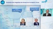 Augmentation des inégalités en France : mythe ou réalité ?