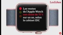 Les ventes de l'Apple Watch chutent... son coût de fabrication aussi
