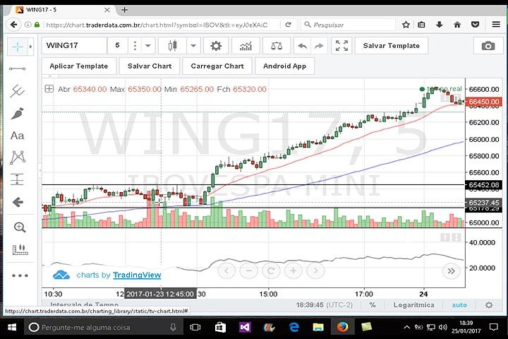Rompimento de consolidação day trade mini índice, setup, estratégia