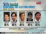 BT: Sen. Tito Sotto, nanguna sa pinakabagong SWS survey