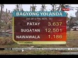 BP:  NDRRMC as of 6PM, Nov. 16, 2013: 3,637 patay dahil sa Bagyong Yolanda