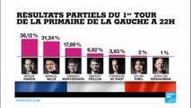 Primaire de la gauche : Découvrez les résultats du 1er tour avec Benoit Hamon, 1er et Manuel Valls 2e
