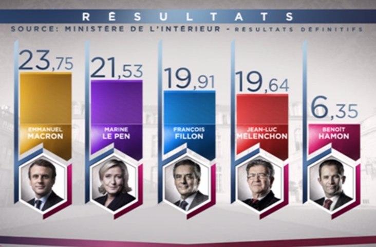 Fillon devant Mélenchon, Dupont-Aignan sous les 5%: les résultats quasi-définitifs communiqués