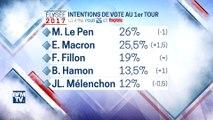 Sondage Elabe pour BFMTV: Macron et Le Pen au coude à coude au premier tour