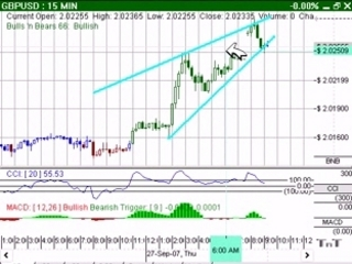 How to Trade Intraday Chart Patterns
