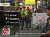 24 Oras: Duterte Administration's performance ratings