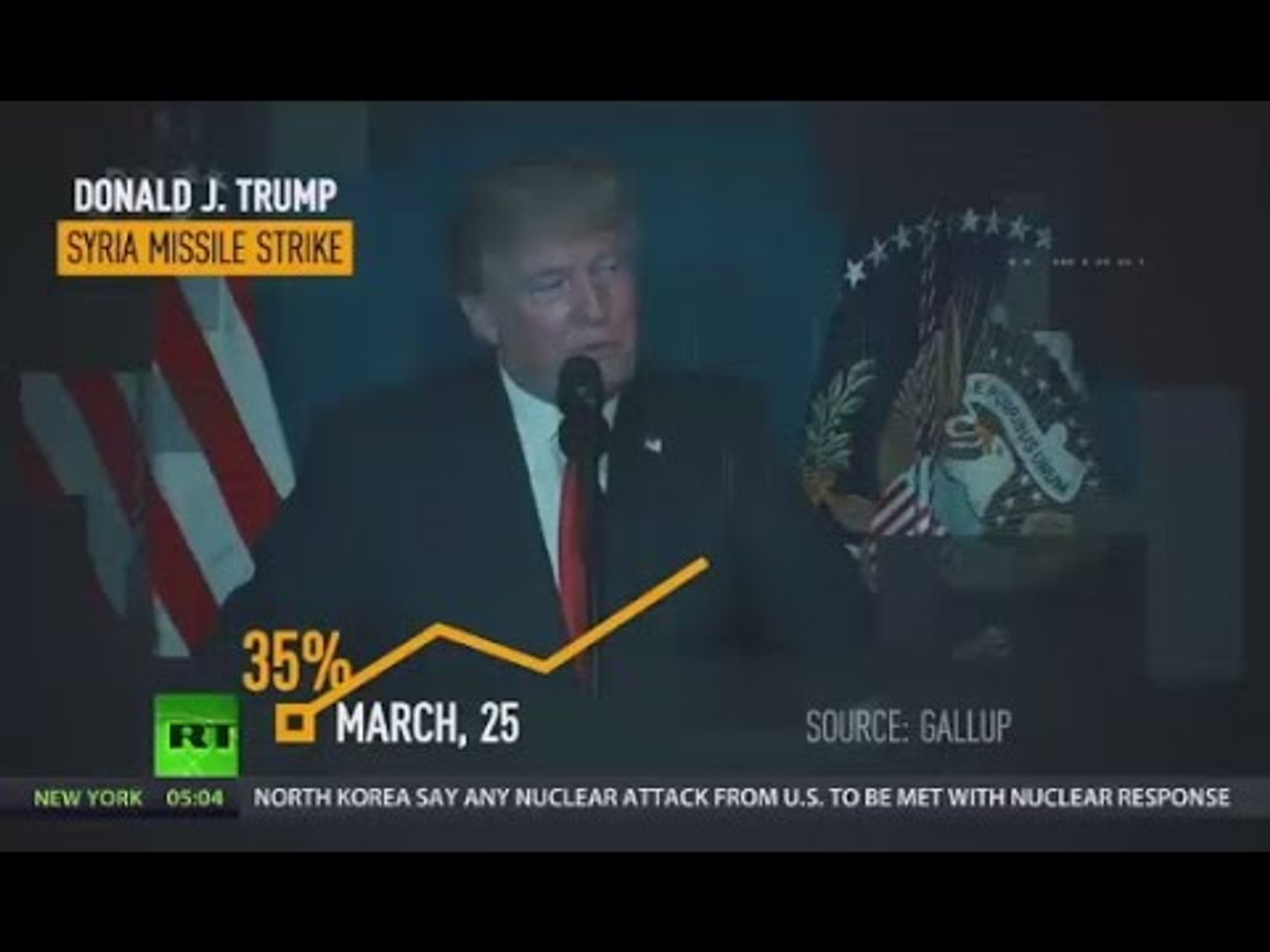 Rally 'round the flag effect: Trump ratings up after Syria strike