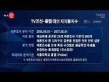 5월 1일 TV조선-폴랩 대선 지수