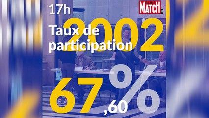 Présidentielle 2017 : taux de participation à 17h