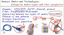 CompTIA Network N10-005- Media and Topologies - Fiber and Copper Media part19 of 38