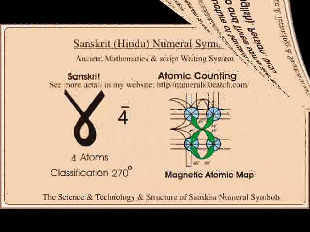 Sanskrit Numeral Symbols