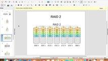 RAID and Standard RAID levels (RAID 0,RAID 1, RAID 2, RAID 3, RAID 4, RAID 5, RAID 6, RAID 10) in Operating System