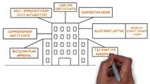 Manmohan Garg Delhi  : Legal Documents For Property Buying