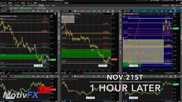 Live Forex Trading  $719.50 in 1 Day !