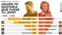 Shakira y Messi los mejores jefes para los niños españoles