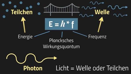 Plancksches Wirkungsquantum Wert
