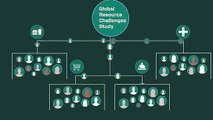 Global Resource Challenges Study | Sealed Air