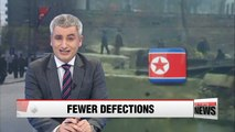 Fewer North Korean defectors reported this year amid rising cross-border tensions