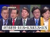 [대선상황실] 홍준표 지지율 15% 심상정 지지율 10% '잡힐 듯'