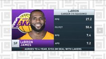 Tiki and Tierney: LeBron James signs with the L.A. Lakers