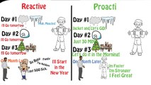 The 7 Habits of Highly Effective People by Stephen Covey | Animated Breakdown